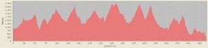 Höhenprofil von unserer Transalp Tour 2011