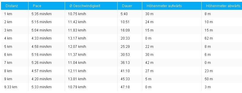 Joggingtour am 07.04.2012 Nähe Alteburg (Arnstadt); Höhentabelle