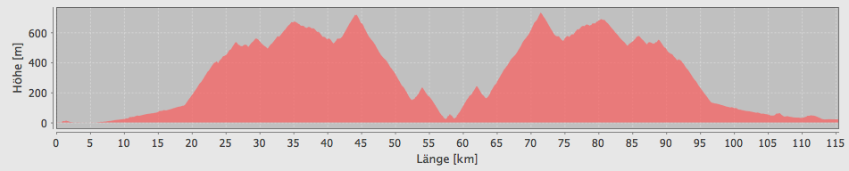 Höhenprofil vom 4. Tag - von Alcudia in Richtung Sa Calobra