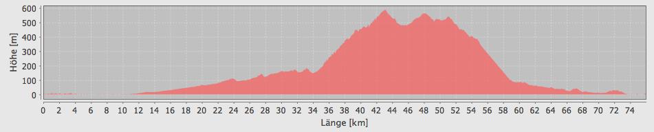 """Das Höhenprofil zu meiner """"abgekürzten"""" Tour - am Ende doch knapp 1000 Höhenmeter"""