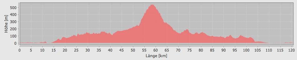 Höhenprofil von unserer 6. Tour - es ging von Alcudia nach Randa und wieder zurück ...